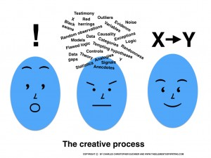 creative process essay Free creative process papers, essays, and research papers.